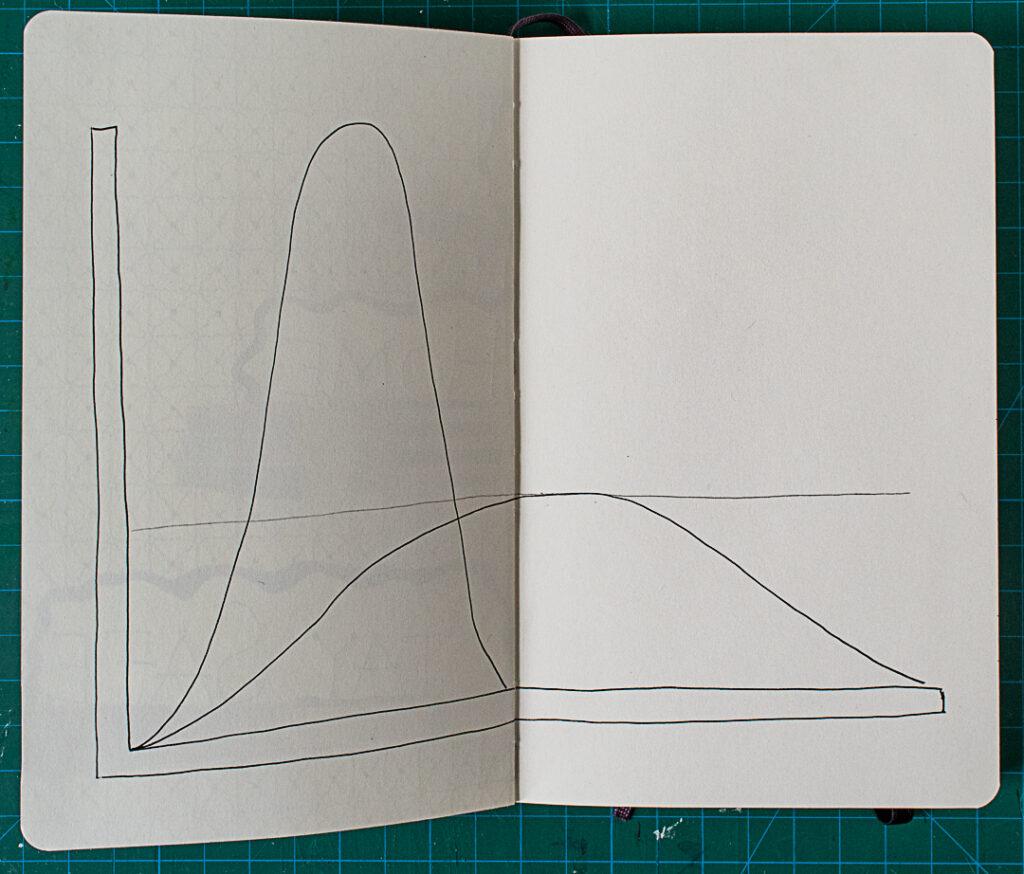 Flatten the Curve: Step 1